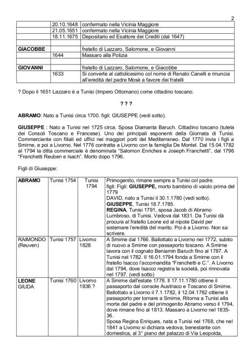 Albero genealogico Franchetti_agg17apr2016_2