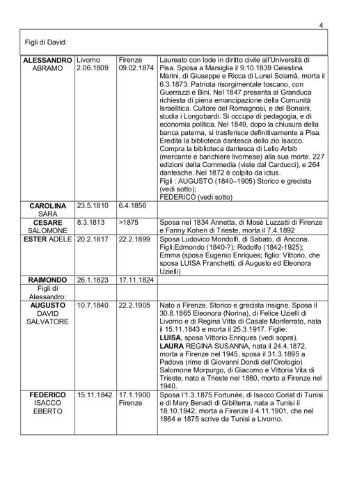 Albero genealogico Franchetti_agg17apr2016_4